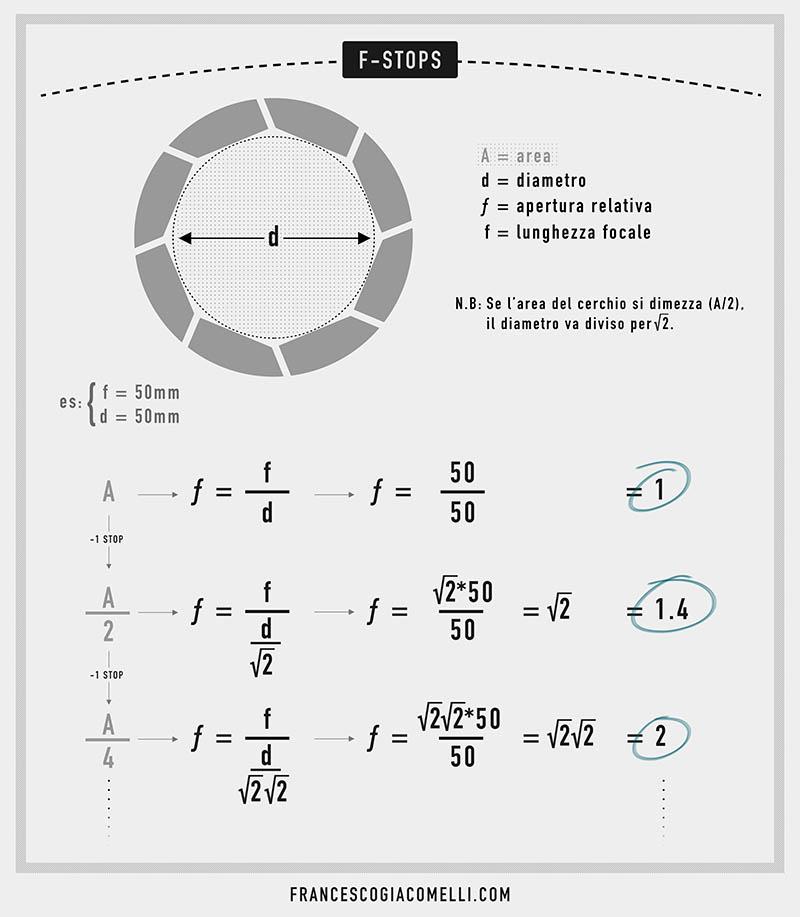 Calcolo scala diaframmi