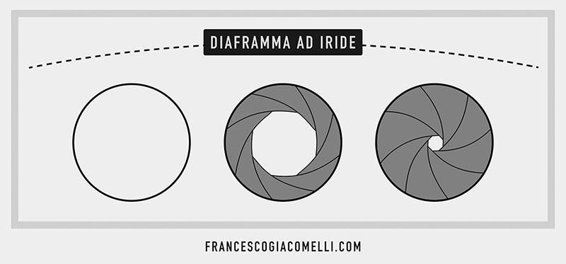 Diaframmi a Iride_small