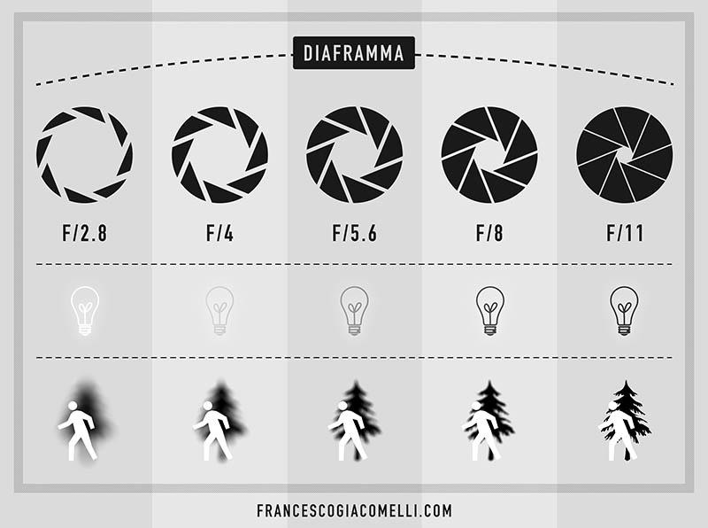 Infografica Diaframma